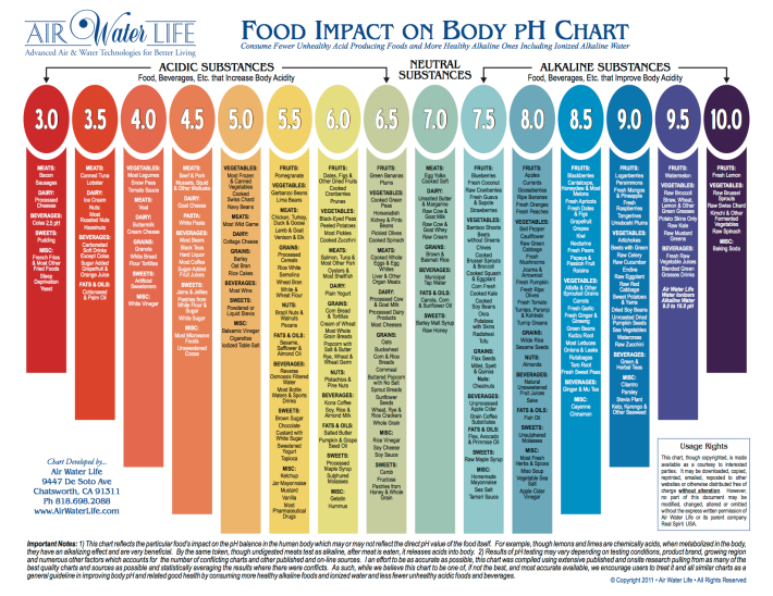 pH Chart - AirWaterLife-FoodImpactOnBody-pH-Chart